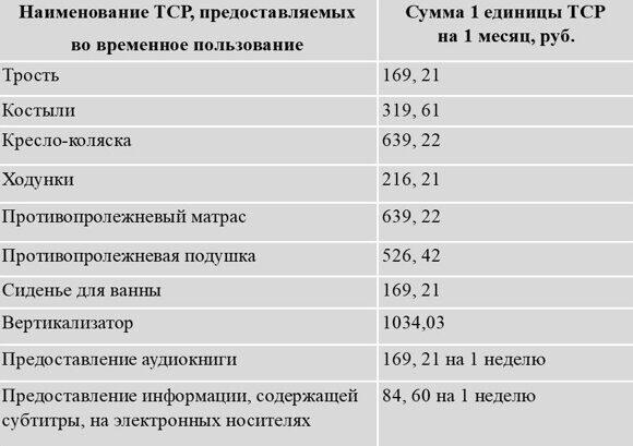 ТСР тарифы